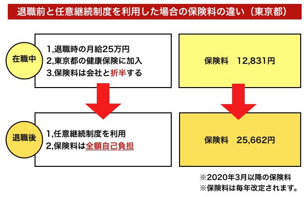 任意継続制度の保険料
